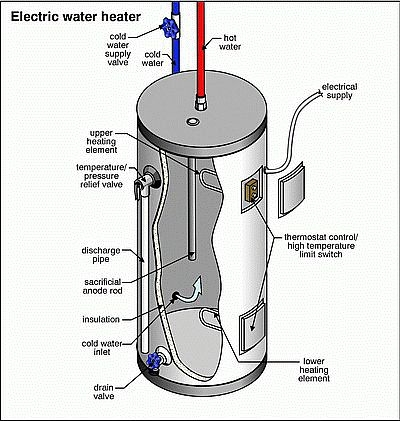 hot water heater residential tank gas